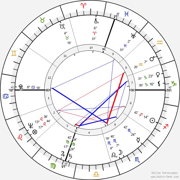 Dave Brubeck - Birth horoscope chart