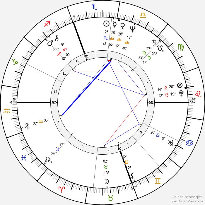 Dave Coleman - Birth horoscope chart