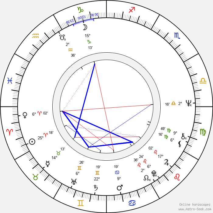 Dave Edmunds - Birth horoscope chart