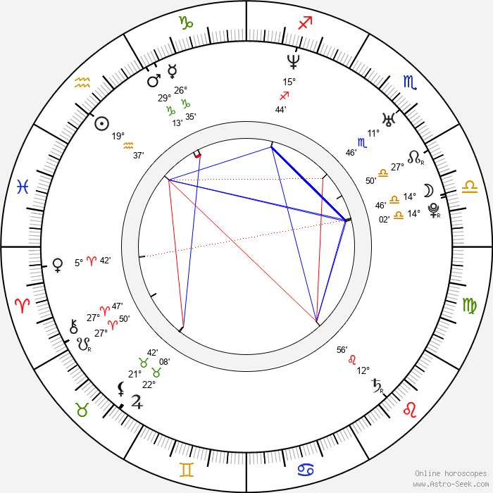 Dave Farrell - Birth horoscope chart