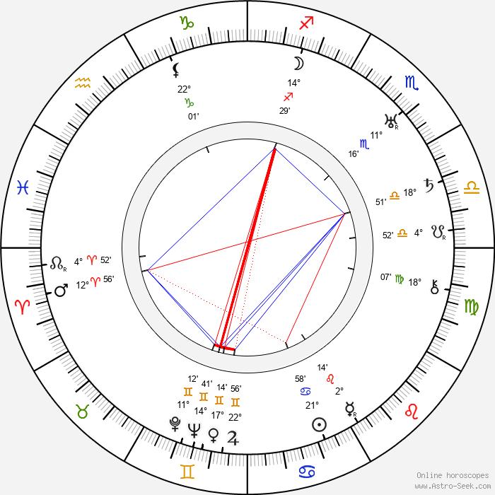 Dave Fleischer - Birth horoscope chart