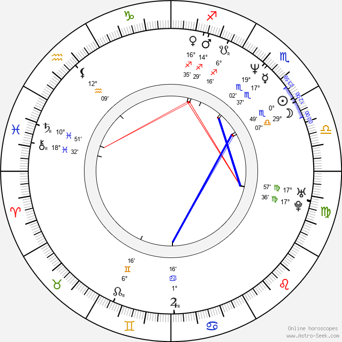 Dave McClain - Birth horoscope chart
