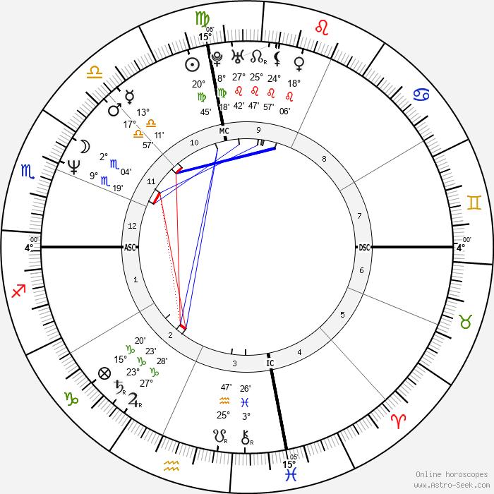 Dave Mustaine - Birth horoscope chart