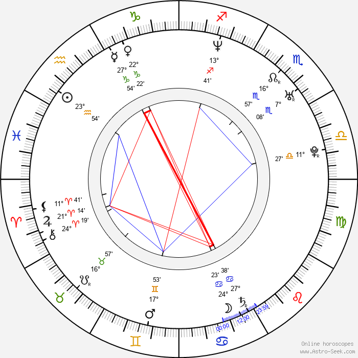 Dave Padden - Birth horoscope chart