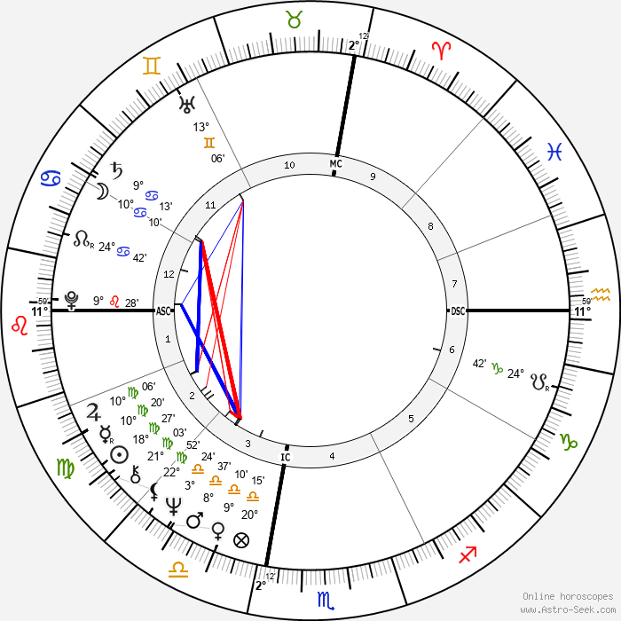 Dave Roberts - Birth horoscope chart