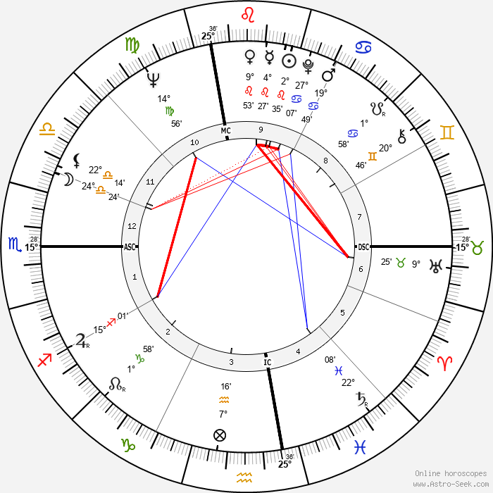 Dave Sime - Birth horoscope chart