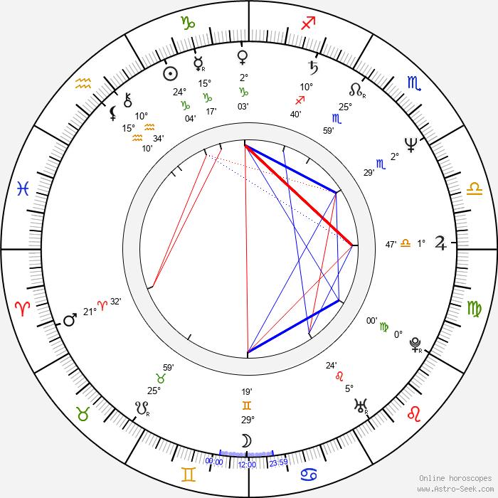 Dave Ward - Birth horoscope chart