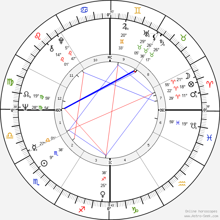 Dave Stockton - Birth horoscope chart
