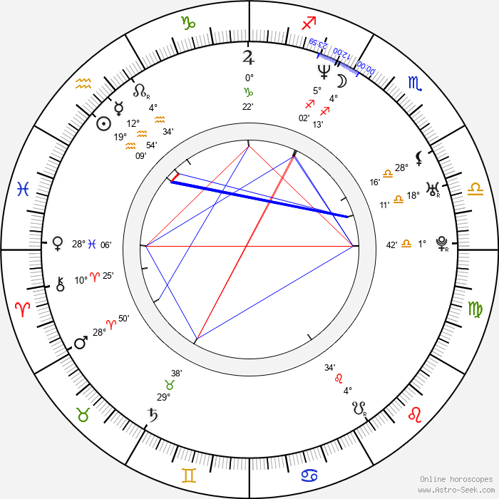 Dave Suzuki - Birth horoscope chart