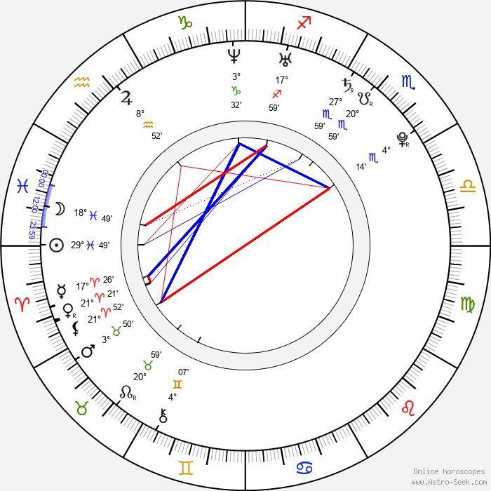 Dave Tango - Birth horoscope chart