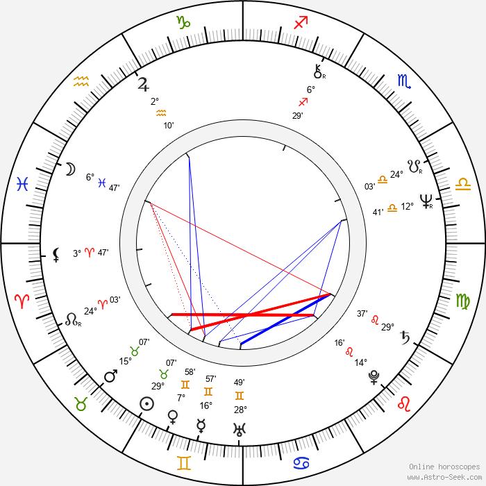 Dave Thomas - Birth horoscope chart