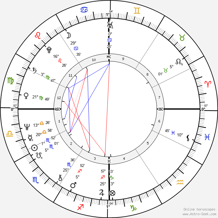 Dave W. Cowens - Birth horoscope chart
