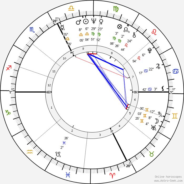 Dave Wilcox - Birth horoscope chart