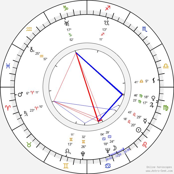 Dave Willock - Birth horoscope chart