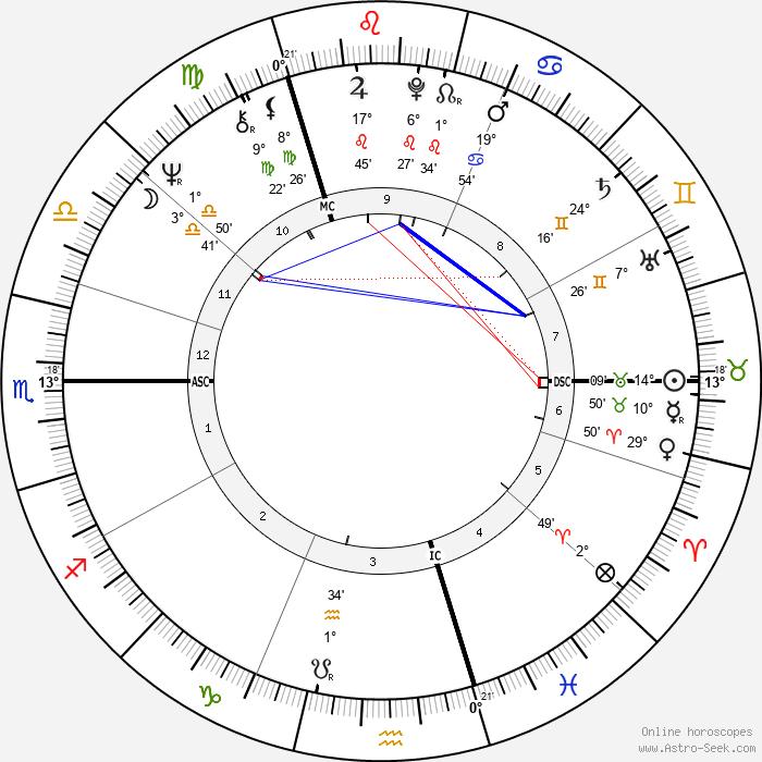 Dave - Birth horoscope chart