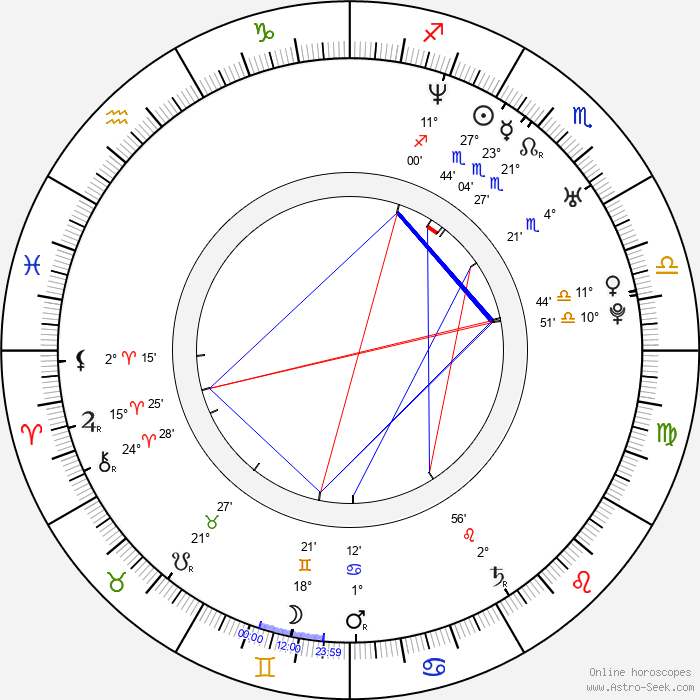 Davey Havok - Birth horoscope chart