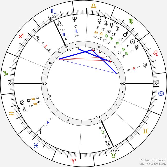 David Alexander English - Birth horoscope chart