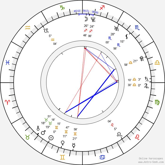 David Appel - Birth horoscope chart