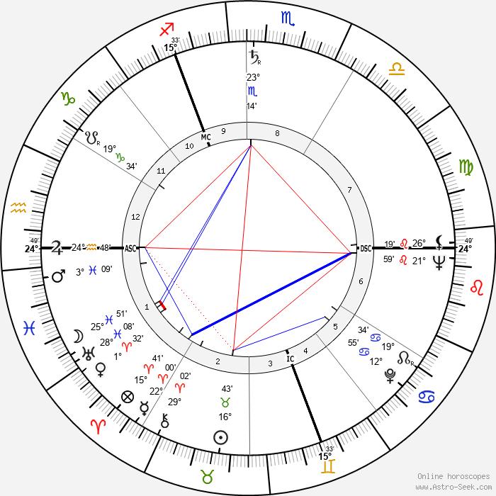 David Attenborough - Birth horoscope chart