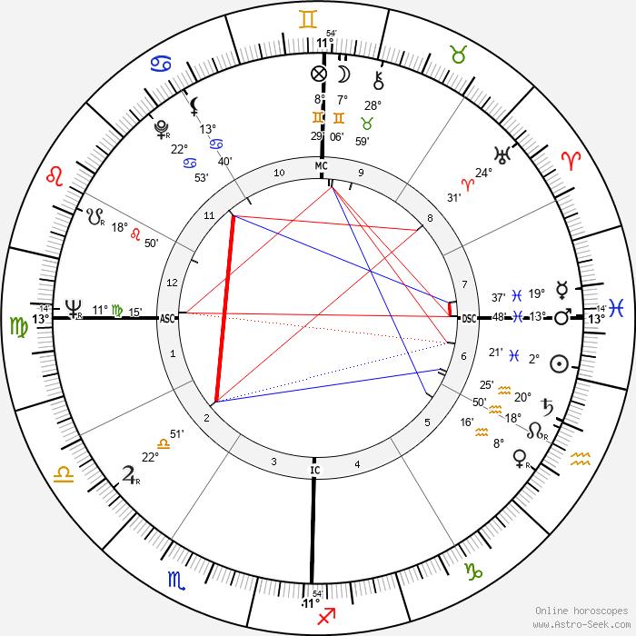 David Avidan - Birth horoscope chart