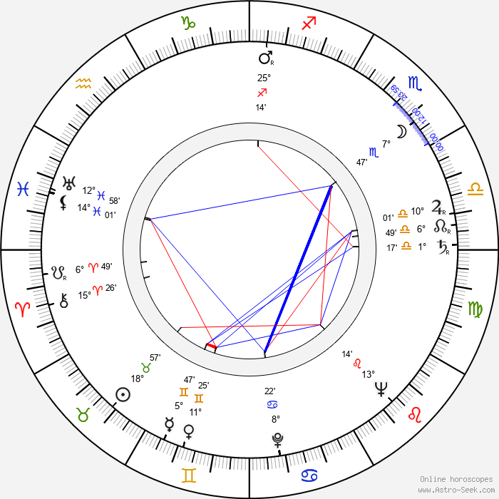 David Azrieli - Birth horoscope chart