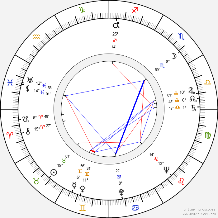 David Azrieli - Birth horoscope chart