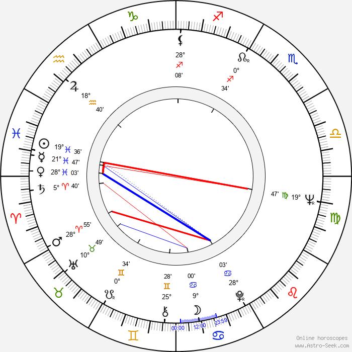 David Bachman - Birth horoscope chart