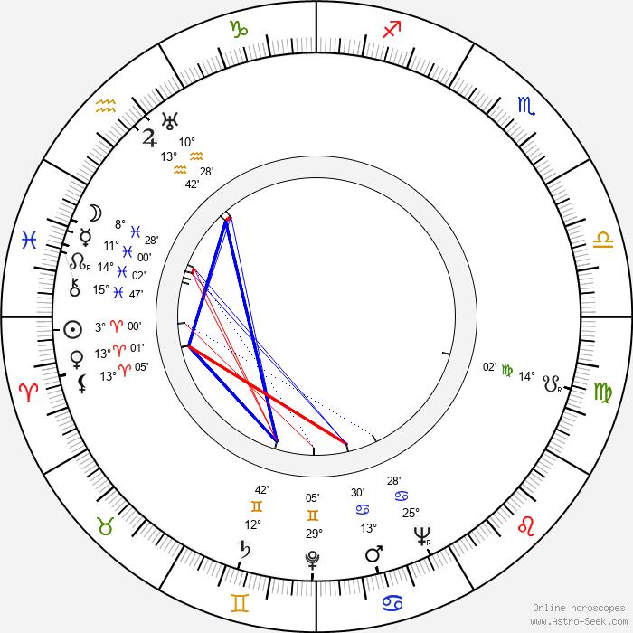 David Bacon - Birth horoscope chart