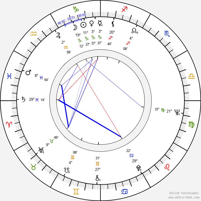 David Bailey - Birth horoscope chart