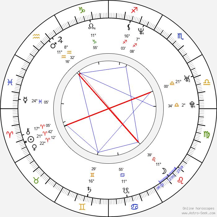 David Banner - Birth horoscope chart