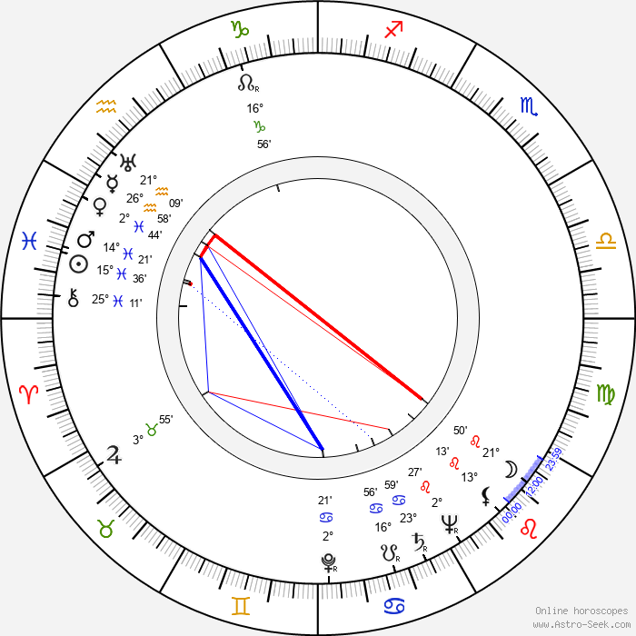 David Bauer - Birth horoscope chart