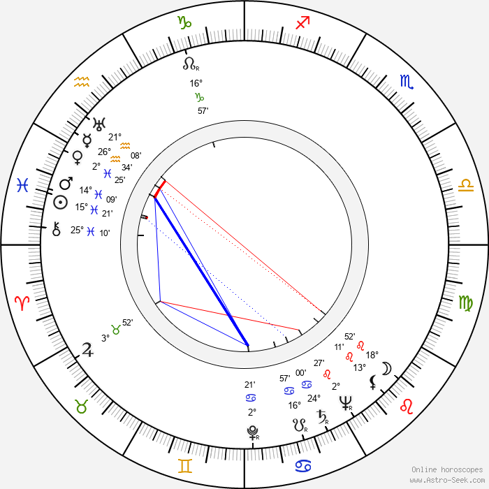 David Bauer - Birth horoscope chart