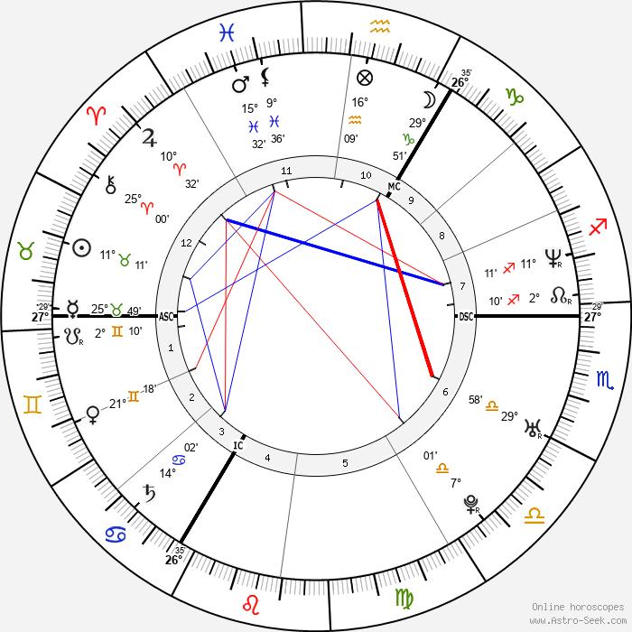 David Beckham - Birth horoscope chart