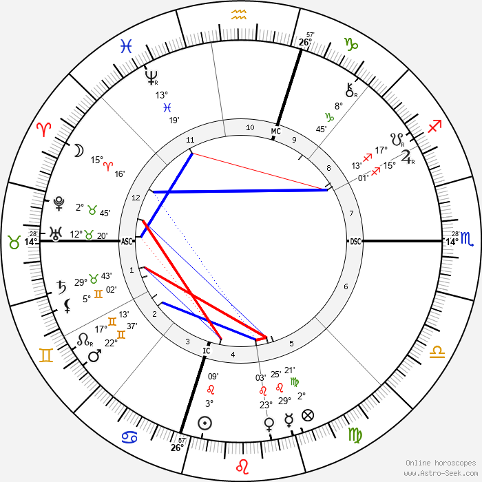 David Belasco - Birth horoscope chart