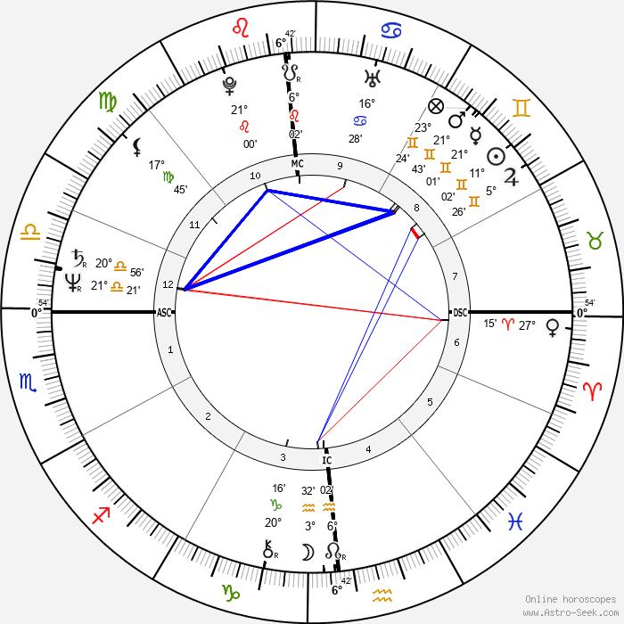 David Berkowitz - Birth horoscope chart