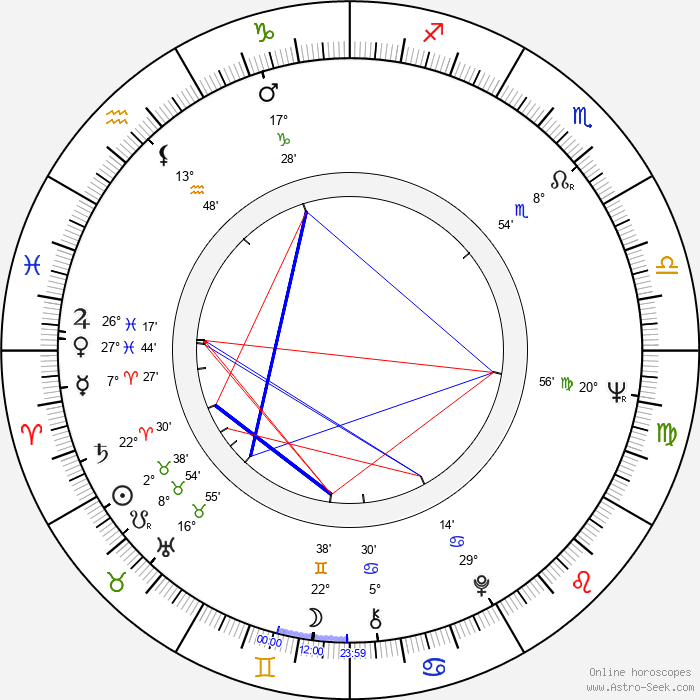 David Birney - Birth horoscope chart