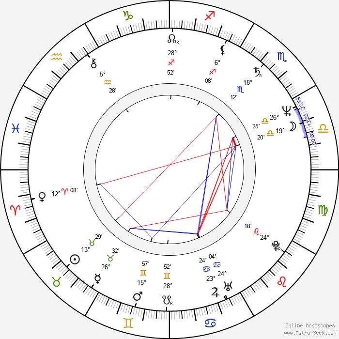 David Blocker - Birth horoscope chart