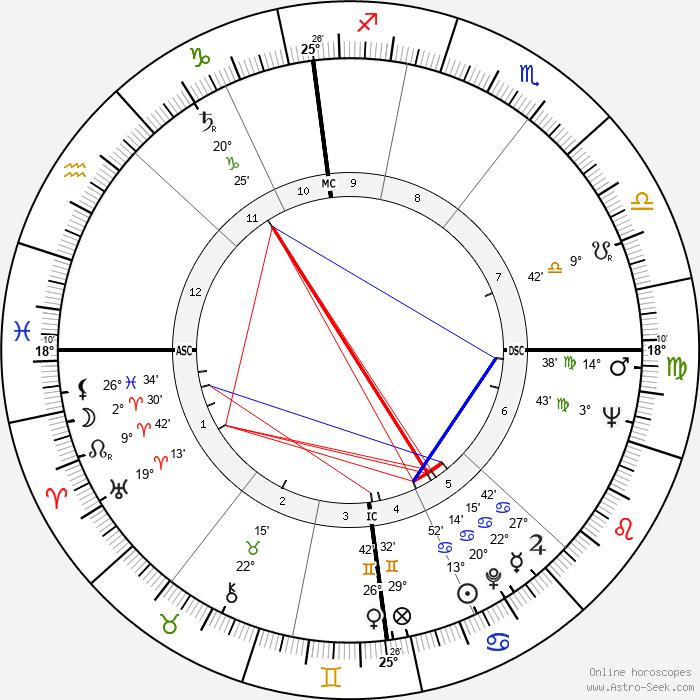 David Boadella - Birth horoscope chart