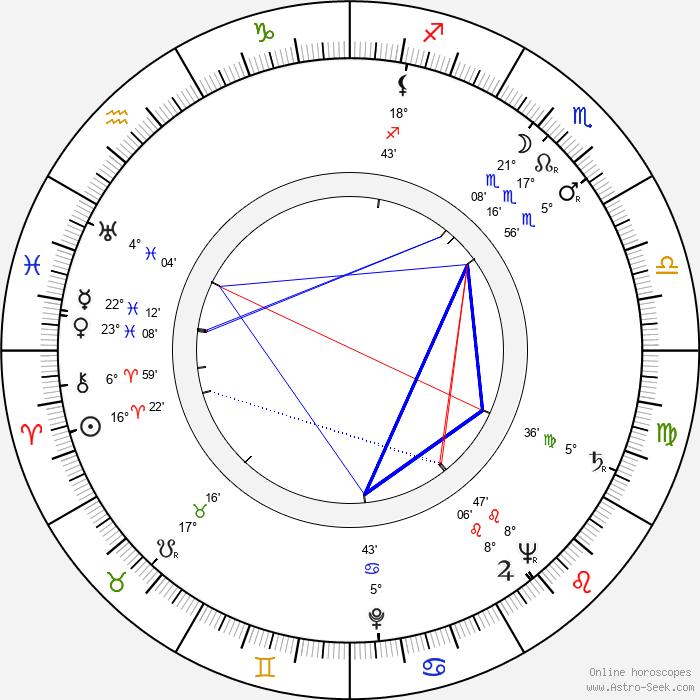 David Bradley - Birth horoscope chart