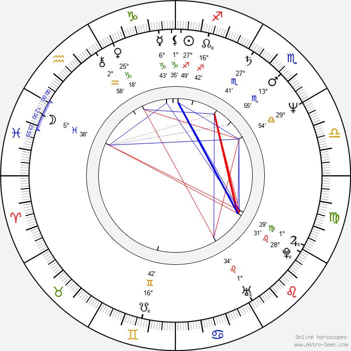 David Breashears - Birth horoscope chart