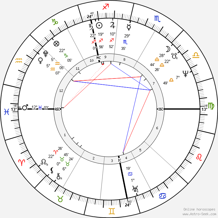 David Brewster - Birth horoscope chart
