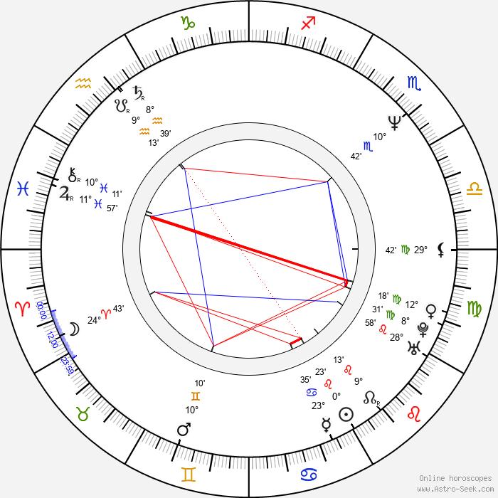 David Brock - Birth horoscope chart