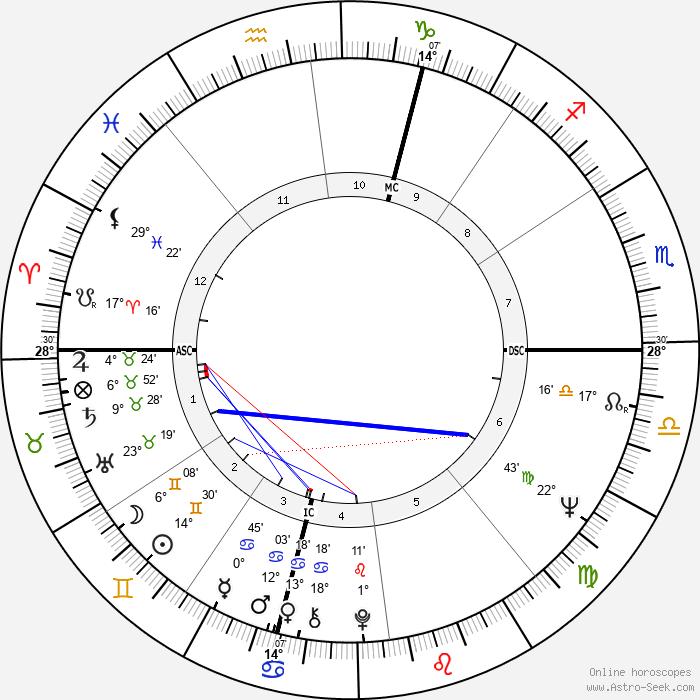 David Brudnoy - Birth horoscope chart
