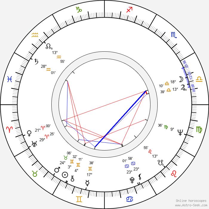 David Burke - Birth horoscope chart
