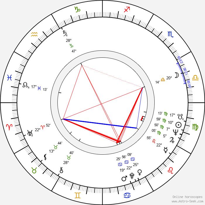 David Byrd - Birth horoscope chart