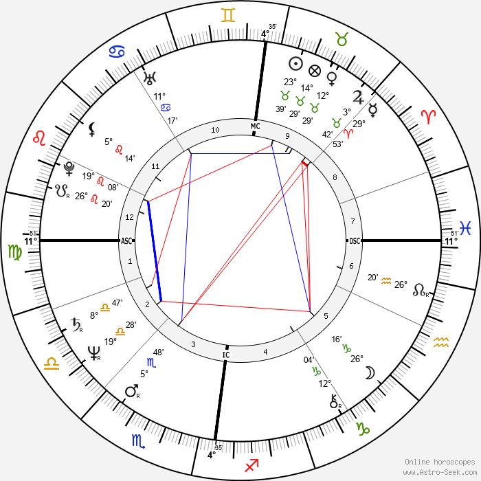 David Byrne - Birth horoscope chart