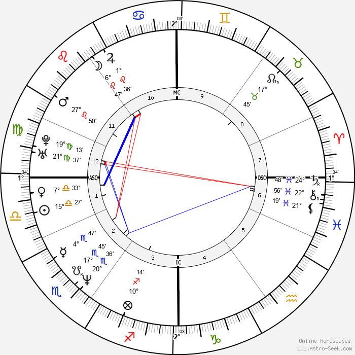 David Cameron - Birth horoscope chart