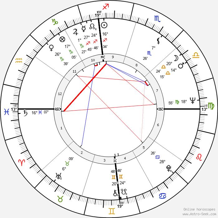 David Carradine - Birth horoscope chart