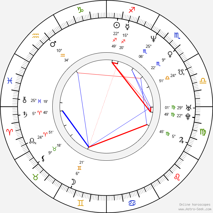 David Černý - Birth horoscope chart