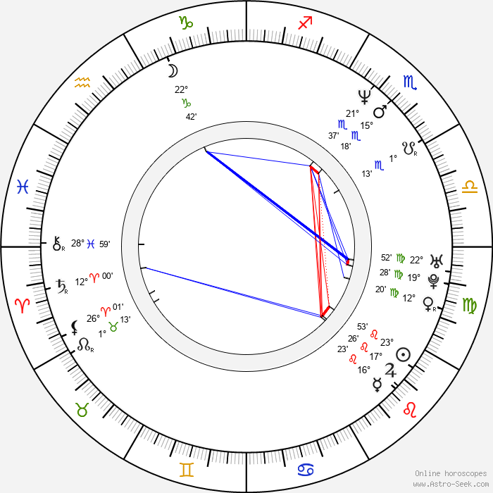 David Conrad - Birth horoscope chart